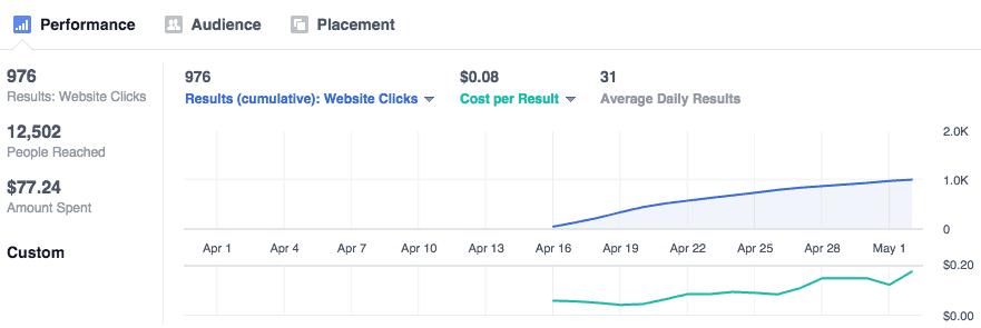 improving social media pricing