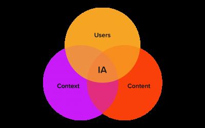 5 Reglas para la creación de contenido SEO