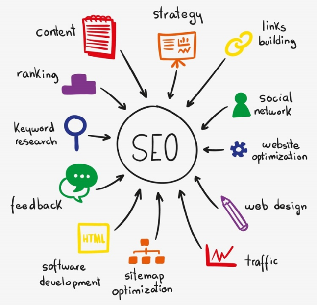 What is SEO and How It Works for Small Businesses in 2020
