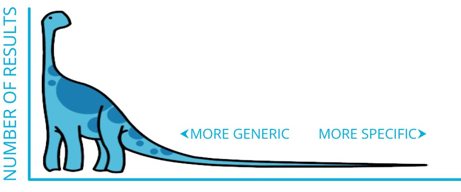 How Long Tail Keywords Can Make or Break Your SEO Plan